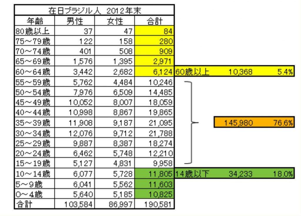 dados estatisticos dos brasileiros residentes no Japão em 2012 por idade