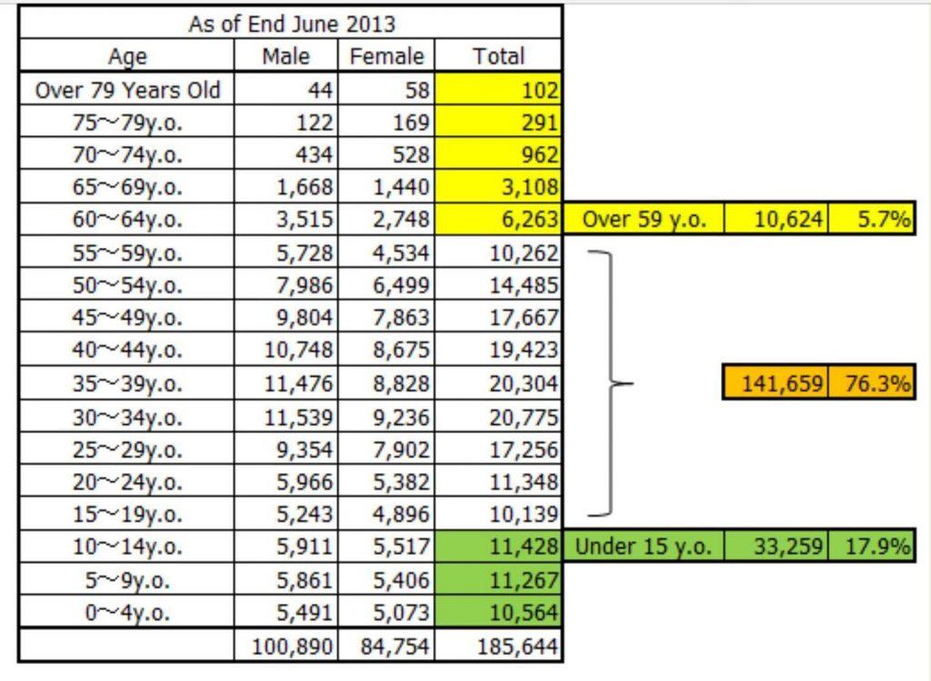 dados estatisticos dos brasileiros residentes no japao em 2013 por idade