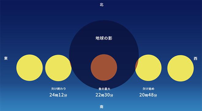 Ney Mitsuki Siguimoto Eclipse Total Lunar