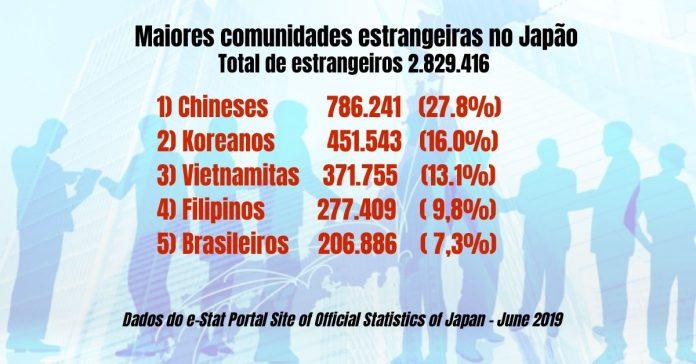 Maiores comunidades estrangeiras no Japao, e-stat, az blog